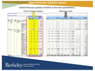 New Forecast Update report