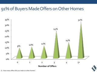 91% of Buyers Made Offers on Other Homes