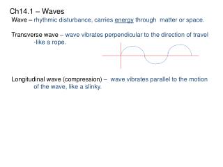 Ch14.1 � Waves