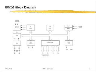 80C51 Block Diagram