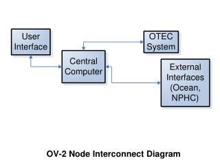 OV-2 Node Interconnect Diagram