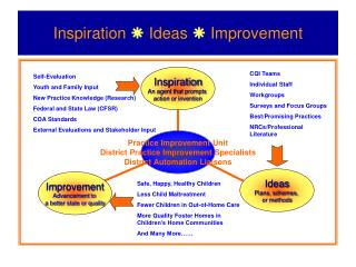 Inspiration    Ideas    Improvement