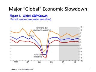 "Major ""Global"" Economic Slowdown"