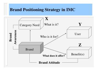 Brand Positioning Strategy in IMC