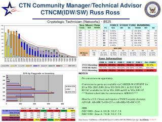 CTN Community Manager/Technical Advisor CTNCM(IDW/SW) Russ Ross