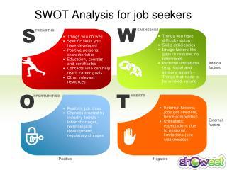 SWOT Analysis for job seekers