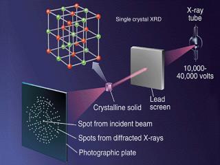 Single crystal XRD