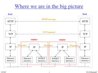 Where we are in the big picture