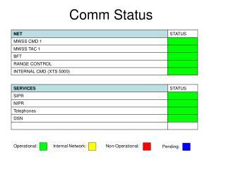 Comm Status
