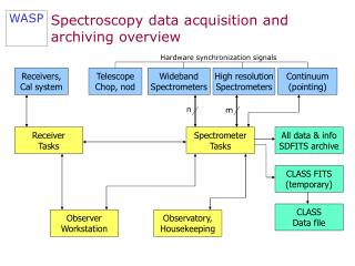 Spectroscopy data acquisition and archiving overview