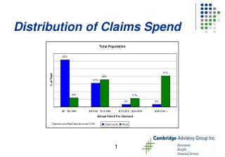 Distribution of Claims Spend