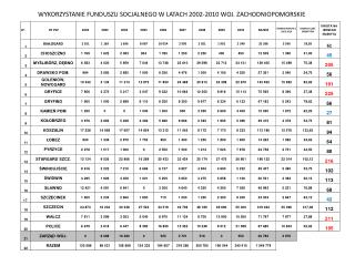 WYKORZYSTANIE FUNDUSZU SOCJALNEGO W LATACH 2002-2010 WOJ. ZACHODNIOPOMORSKIE