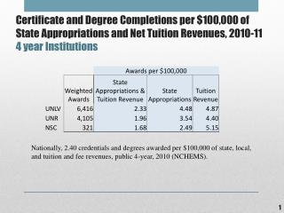 Metric 3 Completions per Revenue