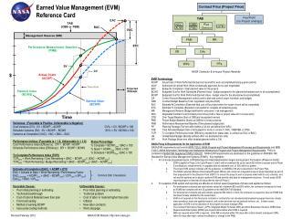 Earned Value Management EVM Reference Card