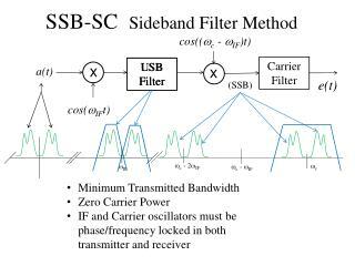 SSB-SC   Sideband Filter Method
