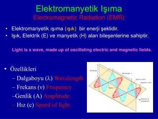 Elektromanyetik Işıma Electromagnetic Radiation  (EMR)
