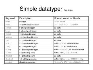 Simple datatyper  (og string)