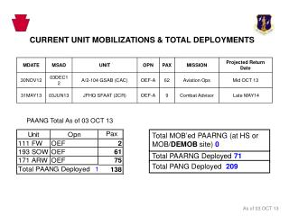 CURRENT UNIT MOBILIZATIONS & TOTAL DEPLOYMENTS
