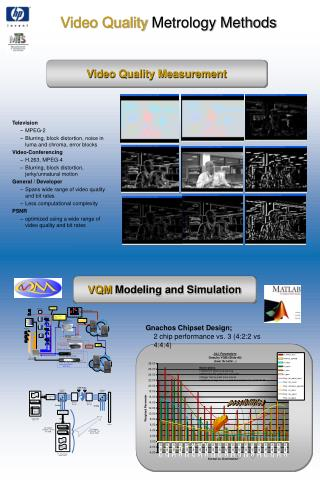 Video Quality  Metrology Methods