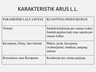 KARAKTERISTIK ARUS L.L.