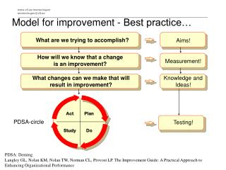 Model for improvement - Best practice�