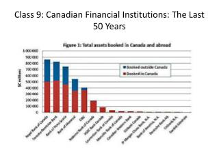 Class 9: Canadian Financial Institutions: The Last 50 Years