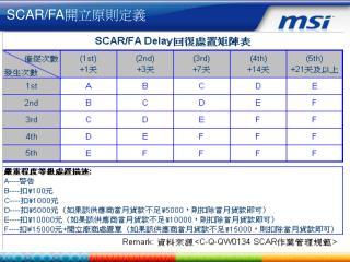 SCAR/FA 開立原則定義