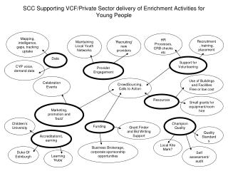 SCC Supporting VCF/Private Sector delivery of Enrichment Activities for Young People