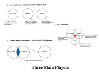 Three Main Players