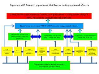 Структура УНД Главного управления МЧС России по Свердловской области