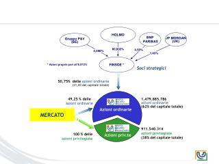 50,75%  delle  azioni ordinarie (31,4 % del capitale totale)