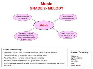 Music GRADE 2- MELODY