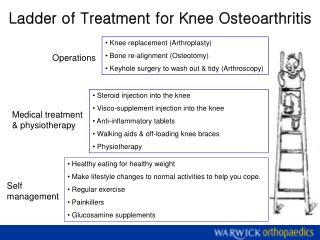 Ladder of Treatment for Knee Osteoarthritis