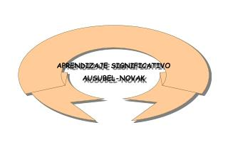 APRENDIZAJE SIGNIFICATIVO AUSUBEL-NOVAK