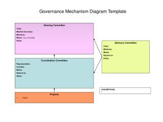 Governance Mechanism Diagram Template