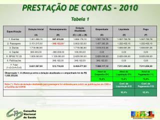 PRESTA  O DE CONTAS - 2010