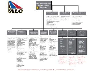 Item Management Logistics Data Mgmt Maintenance  Management Publications