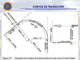 CURVAS DE TRANSICI�N