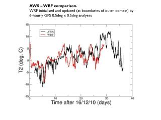 AWS – WRF comparison. WRF initialised and updated (at boundaries of outer domain) by