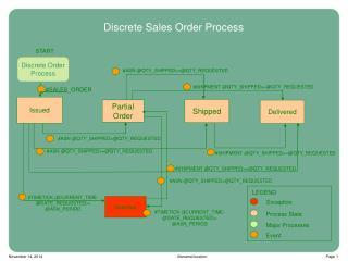 Discrete Sales Order Process