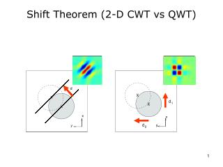 Shift Theorem (2-D CWT vs QWT)