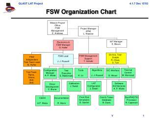 FSW Organization Chart