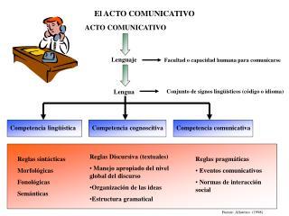 El ACTO COMUNICATIVO