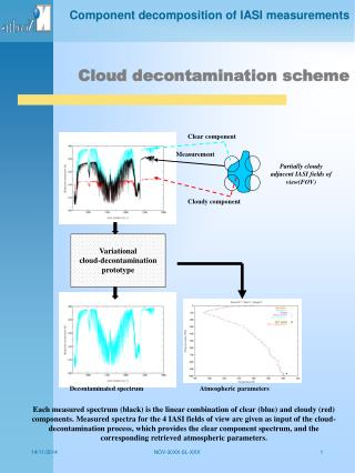 Cloud decontamination scheme