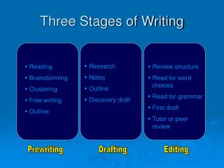 Three Stages of Writing