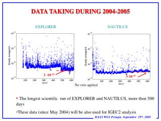 DATA TAKING  DURING 2004-2005
