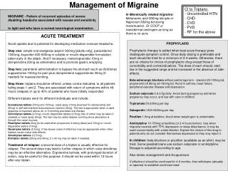 Management of Migraine
