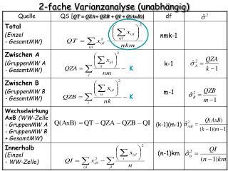 2-fache Varianzanalyse (unabhängig)