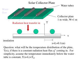 Solar Collector Plate