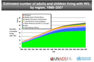 Estimated number of adults and children living with HIV, by region, 1990–2007